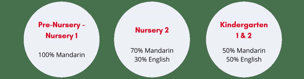 Vanda Mandarin Immersion Programme percentage